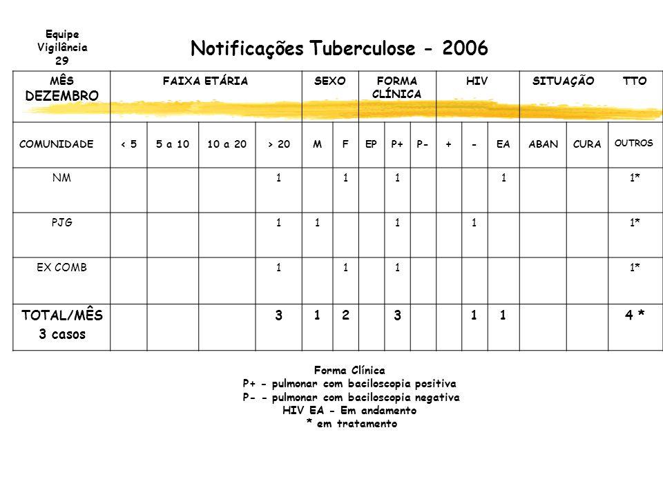 Notificações Tuberculose - 2006 MÊS DEZEMBRO FAIXA ETÁRIASEXOFORMA CLÍNICA HIVSITUAÇÃOTTO COMUNIDADE< 55 a 1010 a 20> 20MFEPP+P-+-EAABANCURA OUTROS NM