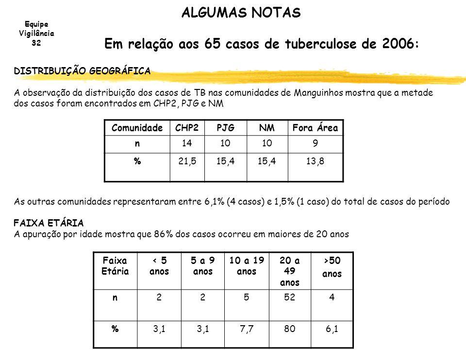 Equipe Vigilância 32 ALGUMAS NOTAS Em relação aos 65 casos de tuberculose de 2006: DISTRIBUIÇÃO GEOGRÁFICA A observação da distribuição dos casos de T