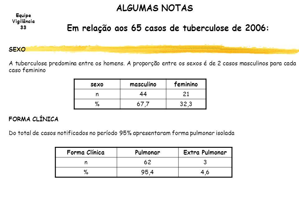 Equipe Vigilância 33 ALGUMAS NOTAS Em relação aos 65 casos de tuberculose de 2006: SEXO A tuberculose predomina entre os homens. A proporção entre os