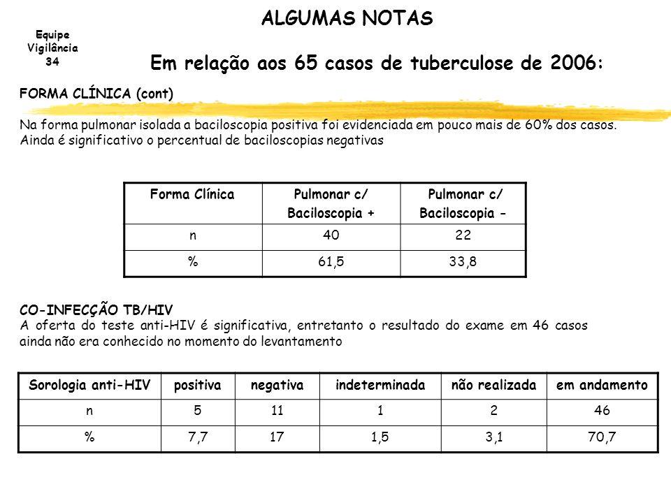 Equipe Vigilância 34 ALGUMAS NOTAS Em relação aos 65 casos de tuberculose de 2006: FORMA CLÍNICA (cont) Na forma pulmonar isolada a baciloscopia posit