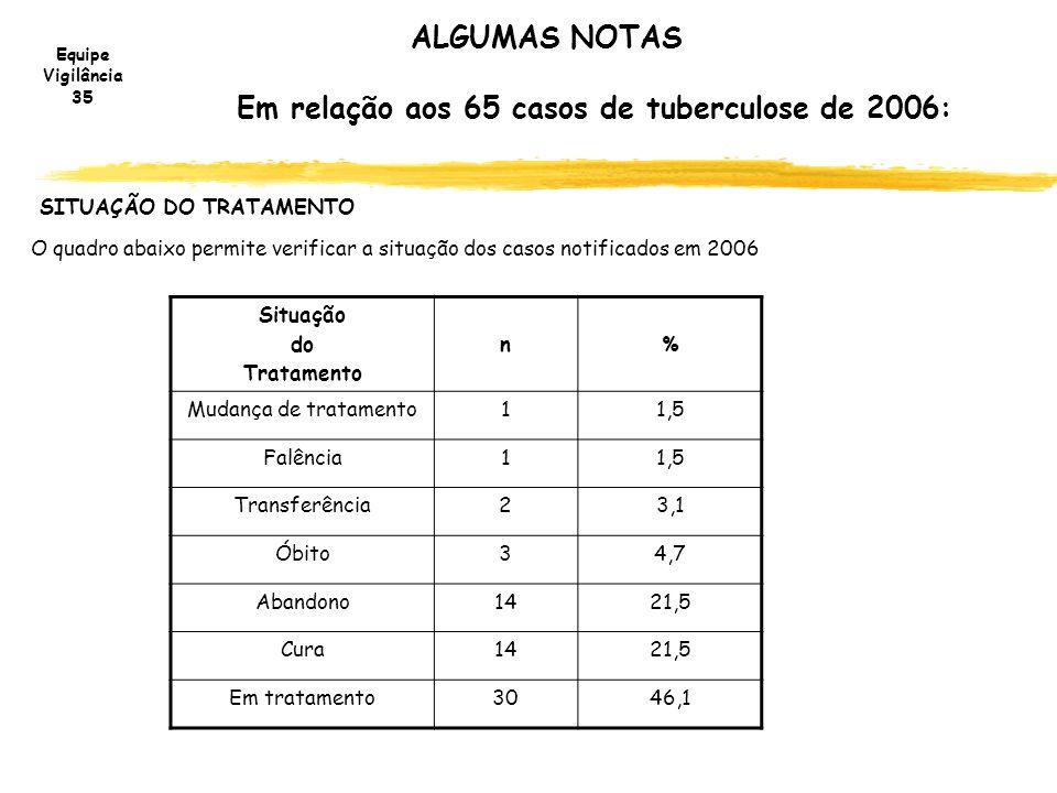 Equipe Vigilância 35 ALGUMAS NOTAS Em relação aos 65 casos de tuberculose de 2006: Situação do Tratamento n% Mudança de tratamento11,5 Falência11,5 Tr