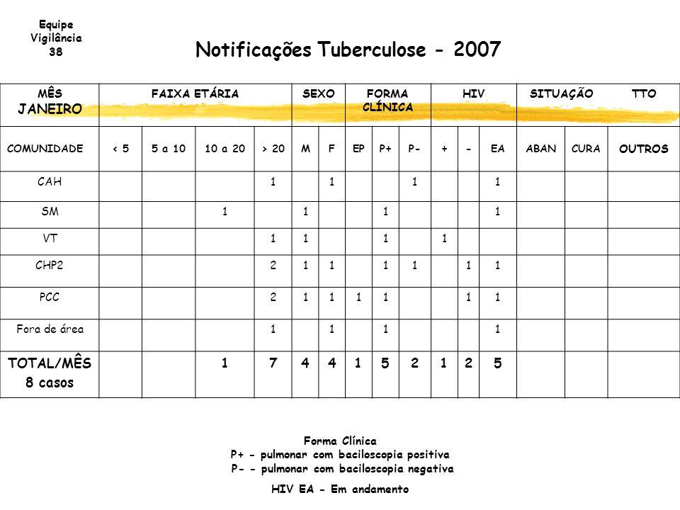 Notificações Tuberculose - 2007 MÊS JANEIRO FAIXA ETÁRIASEXOFORMA CLÍNICA HIVSITUAÇÃOTTO COMUNIDADE< 55 a 1010 a 20> 20MFEPP+P-+-EAABANCURA OUTROS CAH