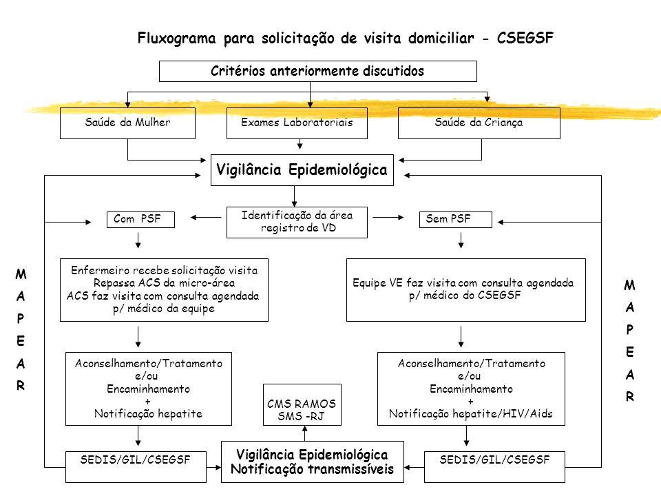 Fluxograma para solicitação de visita domiciliar - CSEGSF Critérios anteriormente discutidos Identificação da área registro de VD Enfermeiro recebe so