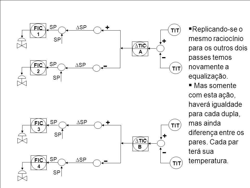 TIT + - FIC 2 FIC 1 SP TIC A - + SP TIT + - FIC 4 FIC 3 SP TIC B - + SP Replicando-se o mesmo raciocínio para os outros dois passes temos novamente a