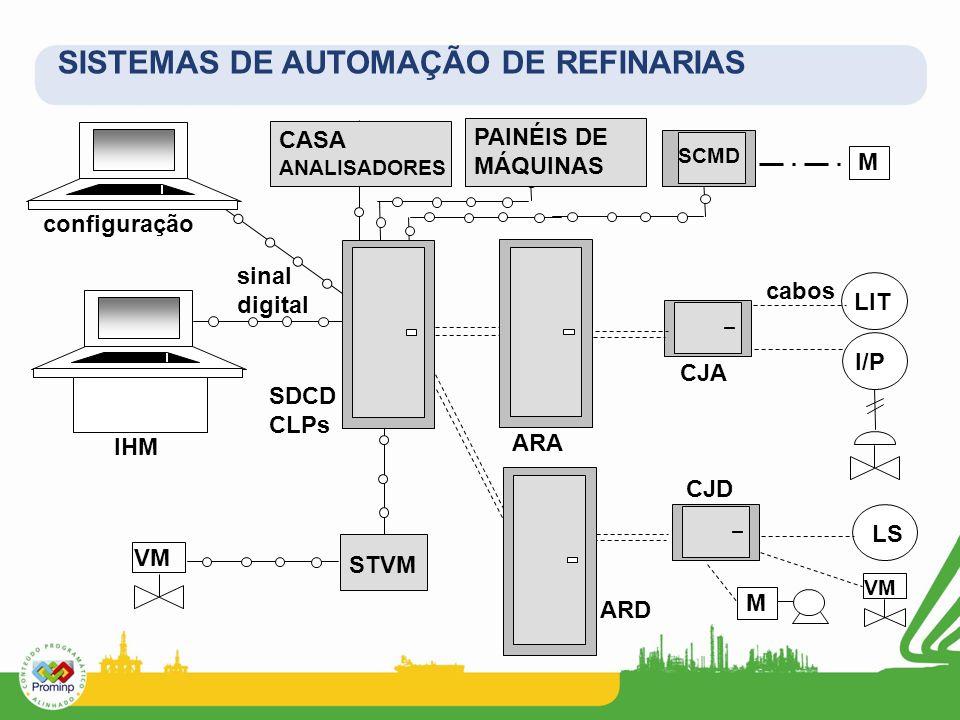 SISTEMAS DE AUTOMAÇÃO DE REFINARIAS LIT SDCD CLPs ARA cabos IHM CJA CJD ARD I/P sinal digital VM STVM configuração CASA ANALISADORES PAINÉIS DE MÁQUIN
