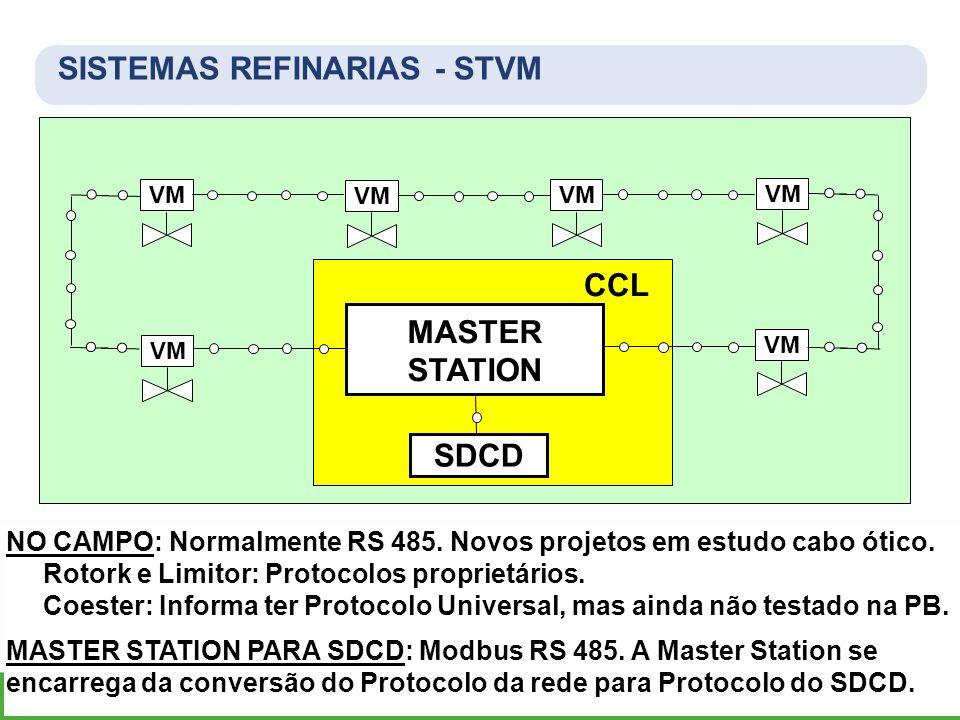 NO CAMPO: Normalmente RS 485. Novos projetos em estudo cabo ótico. Rotork e Limitor: Protocolos proprietários. Coester: Informa ter Protocolo Universa