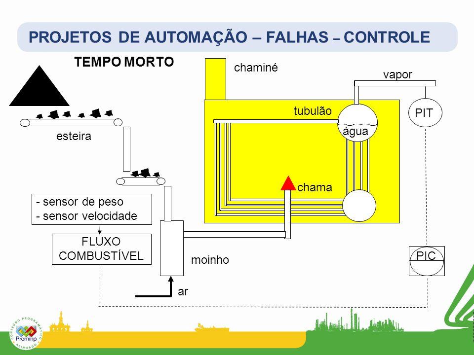 PROJETOS DE AUTOMAÇÃO – FALHAS – CONTROLE chama água vapor chaminé tubulão moinho ar esteira - sensor de peso - sensor velocidade PIT PIC FLUXO COMBUS