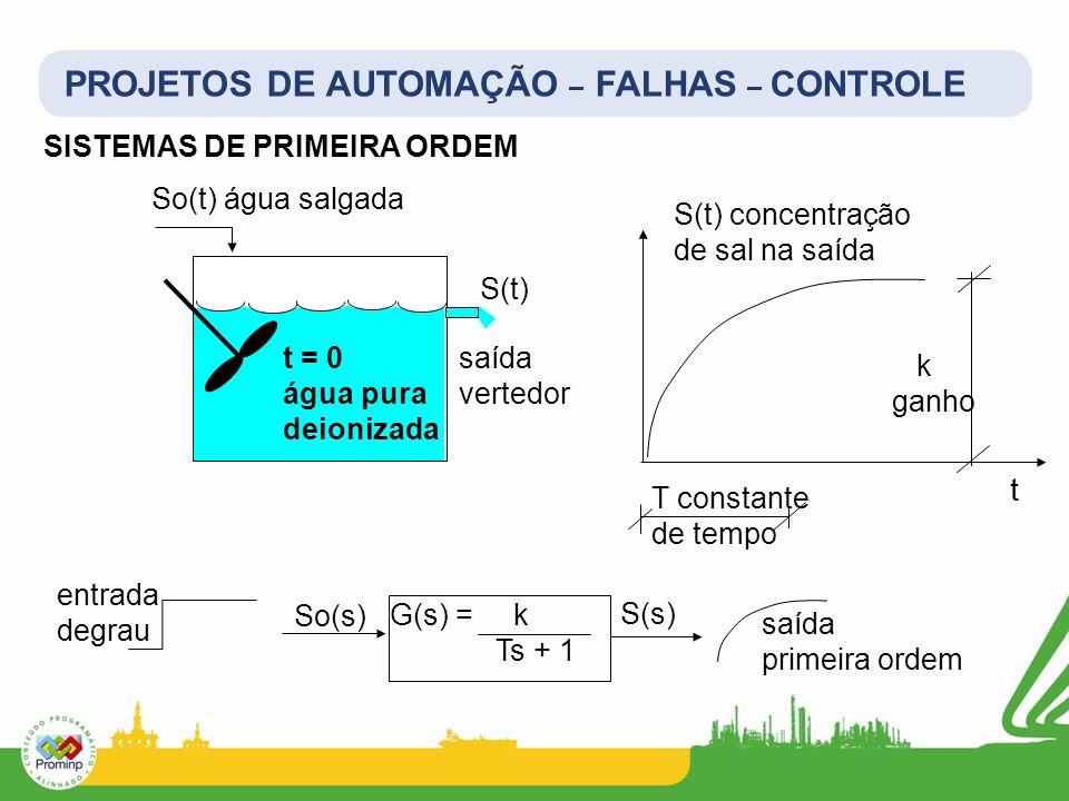 PROJETOS DE AUTOMAÇÃO – FALHAS – CONTROLE SISTEMAS DE PRIMEIRA ORDEM So(t) água salgada t S(t) concentração de sal na saída t = 0 água pura deionizada