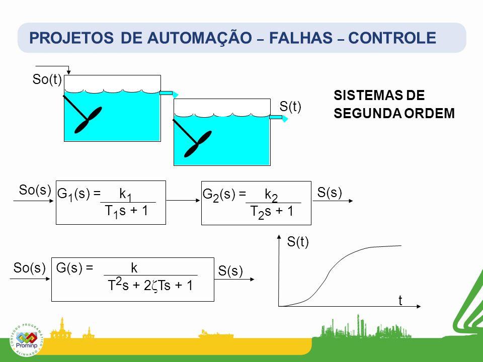 PROJETOS DE AUTOMAÇÃO – FALHAS – CONTROLE SISTEMAS DE SEGUNDA ORDEM So(t) S(t) S(s) G 1 (s) = k 1 T 1 s + 1 So(s) G 2 (s) = k 2 T 2 s + 1 G(s) = k T 2