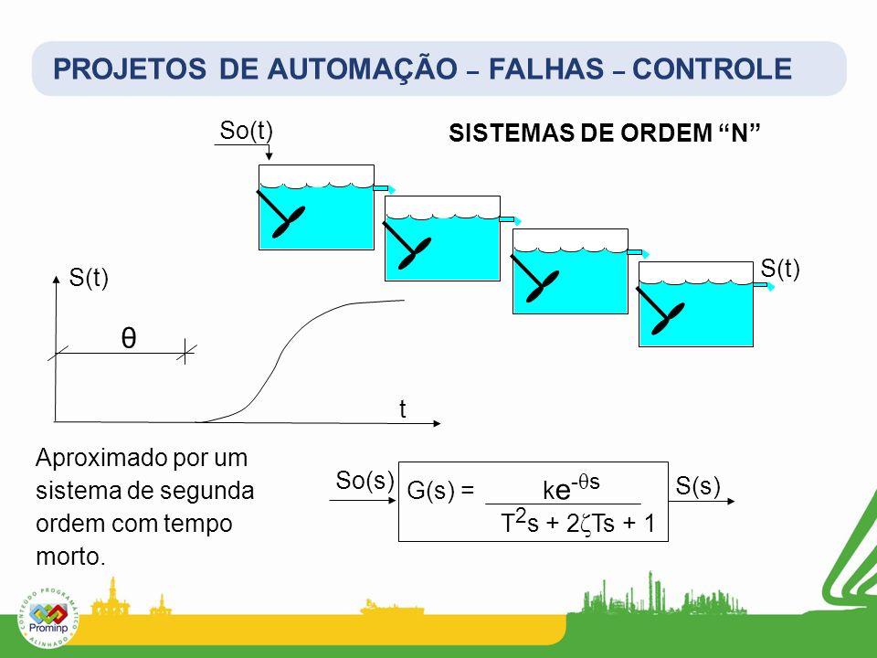 PROJETOS DE AUTOMAÇÃO – FALHAS – CONTROLE SISTEMAS DE ORDEM N So(t) S(t) t G(s) = k e - θ s T 2 s + 2 ζ Ts + 1 So(s) S(s) Aproximado por um sistema de