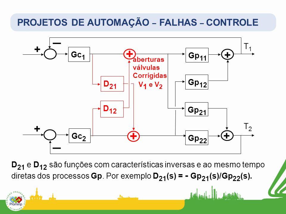 PROJETOS DE AUTOMAÇÃO – FALHAS – CONTROLE D 21 e D 12 são funções com características inversas e ao mesmo tempo diretas dos processos Gp. Por exemplo