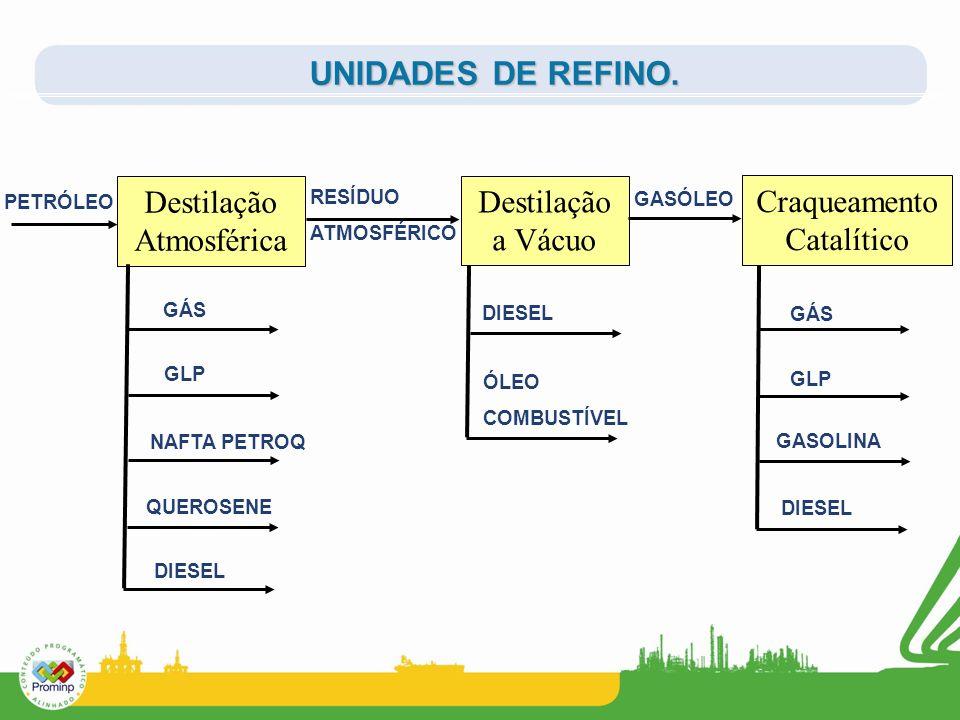 Destilação Atmosférica Destilação a Vácuo Craqueamento Catalítico UNIDADES DE REFINO. PETRÓLEO RESÍDUO ATMOSFÉRICO GASÓLEO GÁS GLP NAFTA PETROQ QUEROS