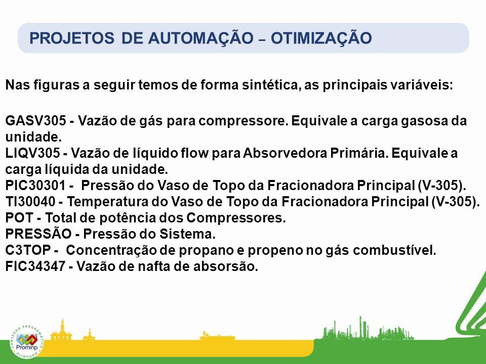 PROJETOS DE AUTOMAÇÃO – OTIMIZAÇÃO Nas figuras a seguir temos de forma sintética, as principais variáveis: GASV305 - Vazão de gás para compressore. Eq