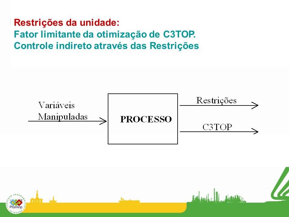 Restrições da unidade: Fator limitante da otimização de C3TOP. Controle indireto através das Restrições