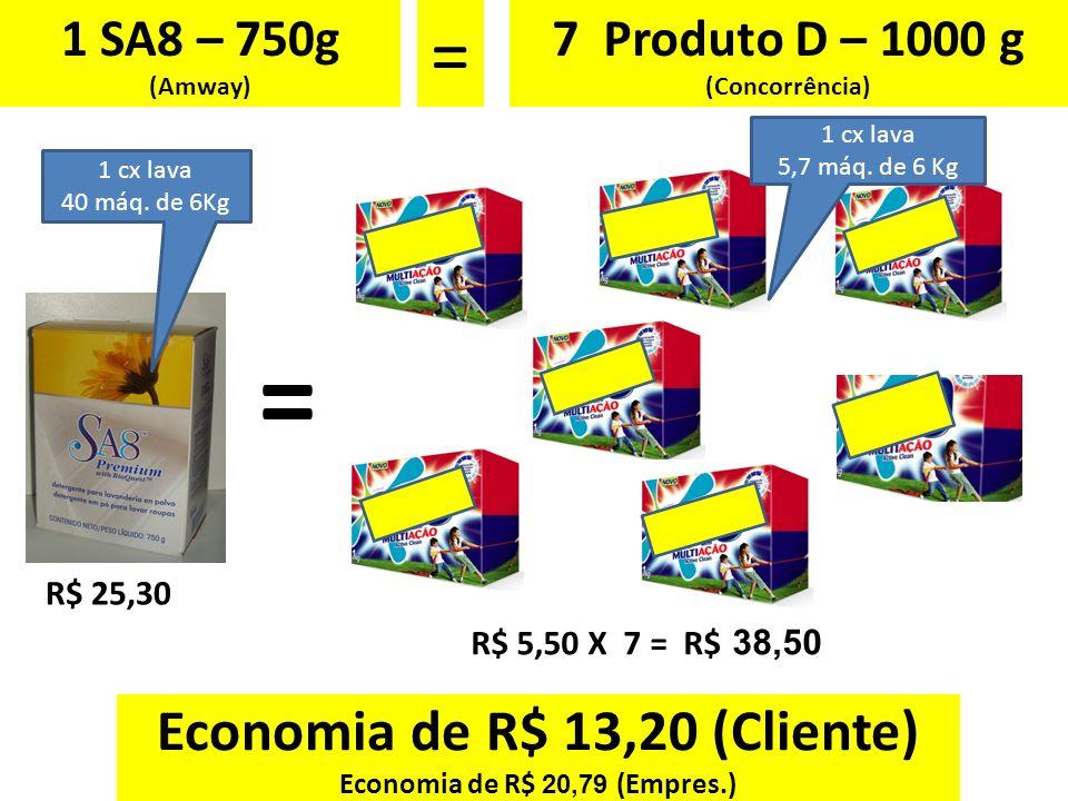 1 SA8 – 750g (Amway) = 7 Produto D – 1000 g (Concorrência) R$ 25,30 R$ 5,50 X 7 = R$ 38,50 Economia de R$ 13,20 (Cliente) Economia de R$ 20,79 (Empres