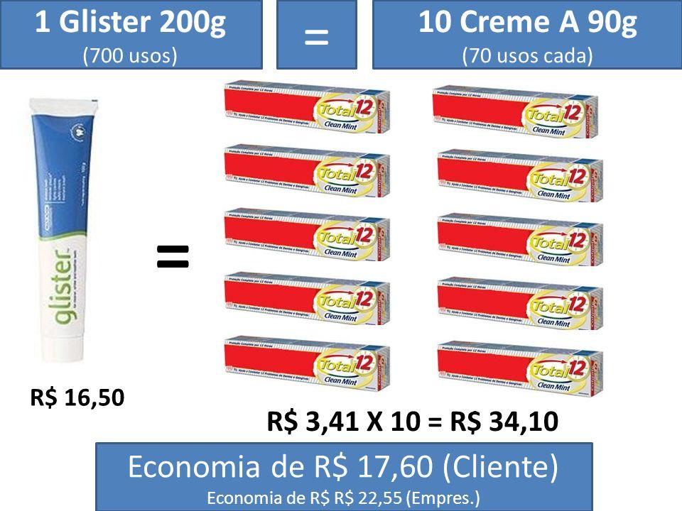 = 1 Glister 200g (700 usos) 10 Creme A 90g (70 usos cada) = R$ 16,50 R$ 3,41 X 10 = R$ 34,10 Economia de R$ 17,60 (Cliente) Economia de R$ R$ 22,55 (E