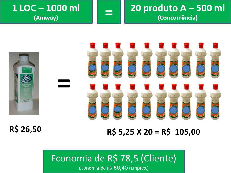 = 1 LOC – 1000 ml (Amway) = 20 produto A – 500 ml (Concorrência) Economia de R$ 78,5 (Cliente) Economia de R$ 86,45 (Empres.) R$ 26,50 R$ 5,25 X 20 =