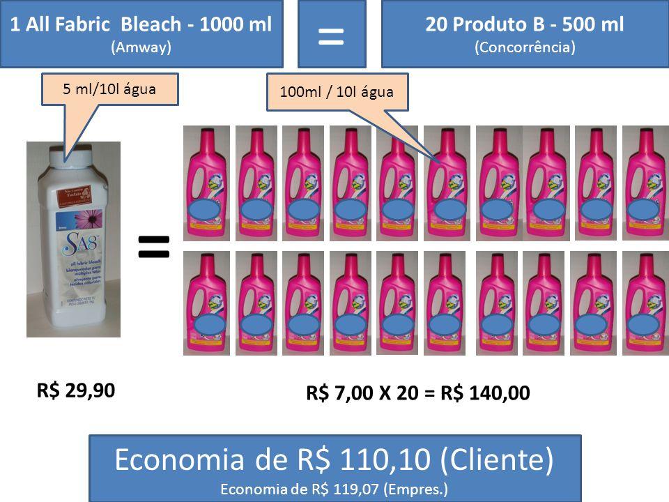 1 All Fabric Bleach - 1000 ml (Amway) = 20 Produto B - 500 ml (Concorrência) = R$ 29,90 R$ 7,00 X 20 = R$ 140,00 Economia de R$ 110,10 (Cliente) Econo