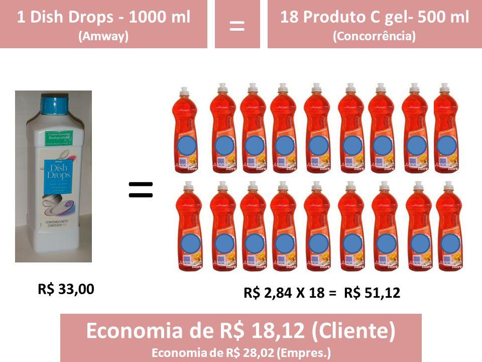 = 1 Dish Drops - 1000 ml (Amway) 18 Produto C gel- 500 ml (Concorrência) = R$ 33,00 R$ 2,84 X 18 = R$ 51,12 Economia de R$ 18,12 (Cliente) Economia de