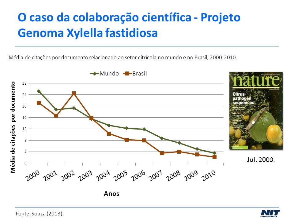 Média de citações por documento relacionado ao setor citrícola no mundo e no Brasil, 2000-2010. Fonte: Souza (2013). Jul. 2000. O caso da colaboração
