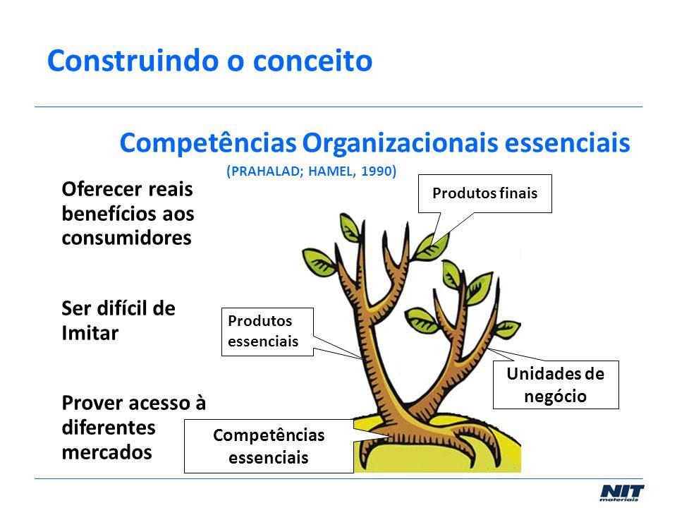 Produtos finais Unidades de negócio Produtos essenciais Competências essenciais Oferecer reais benefícios aos consumidores Ser difícil de Imitar Prove