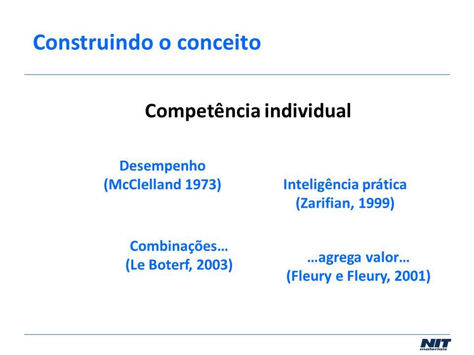 Desempenho (McClelland 1973) Inteligência prática (Zarifian, 1999) Combinações… (Le Boterf, 2003) Competência individual …agrega valor… (Fleury e Fleu