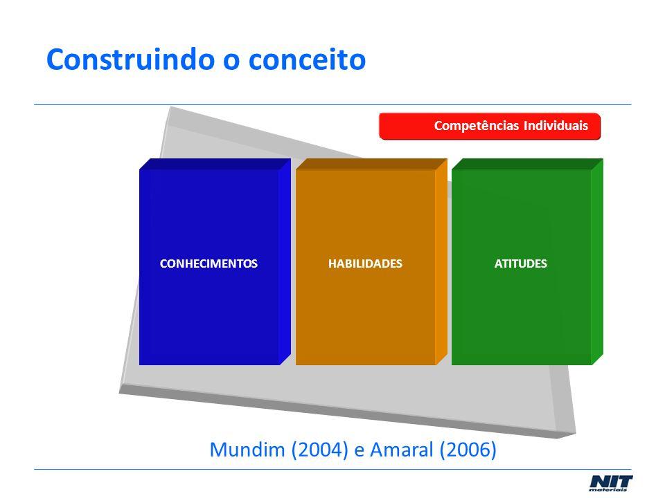 Atitude Habilidade CONHECIMENTOSHABILIDADESATITUDES Competências Individuais Mundim (2004) e Amaral (2006) Construindo o conceito