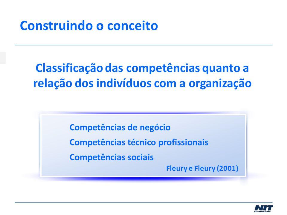 Classificação das competências quanto a relação dos indivíduos com a organização Construindo o conceito Competências de negócio Competências técnico p