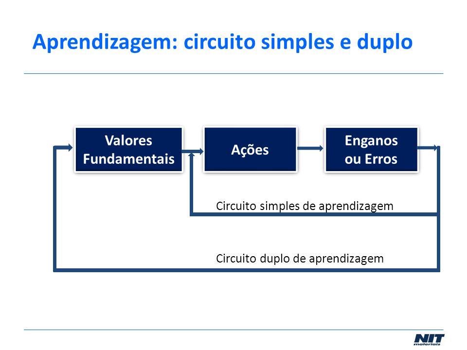 Valores Fundamentais Valores Fundamentais Ações Enganos ou Erros Enganos ou Erros Circuito simples de aprendizagem Circuito duplo de aprendizagem Apre