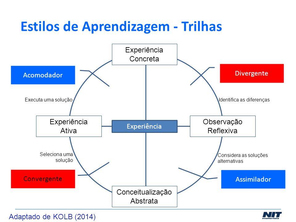 Estilos de Aprendizagem - Trilhas Experiência Concreta Observação Reflexiva Conceitualização Abstrata Experiência Ativa Divergente Assimilador Acomoda