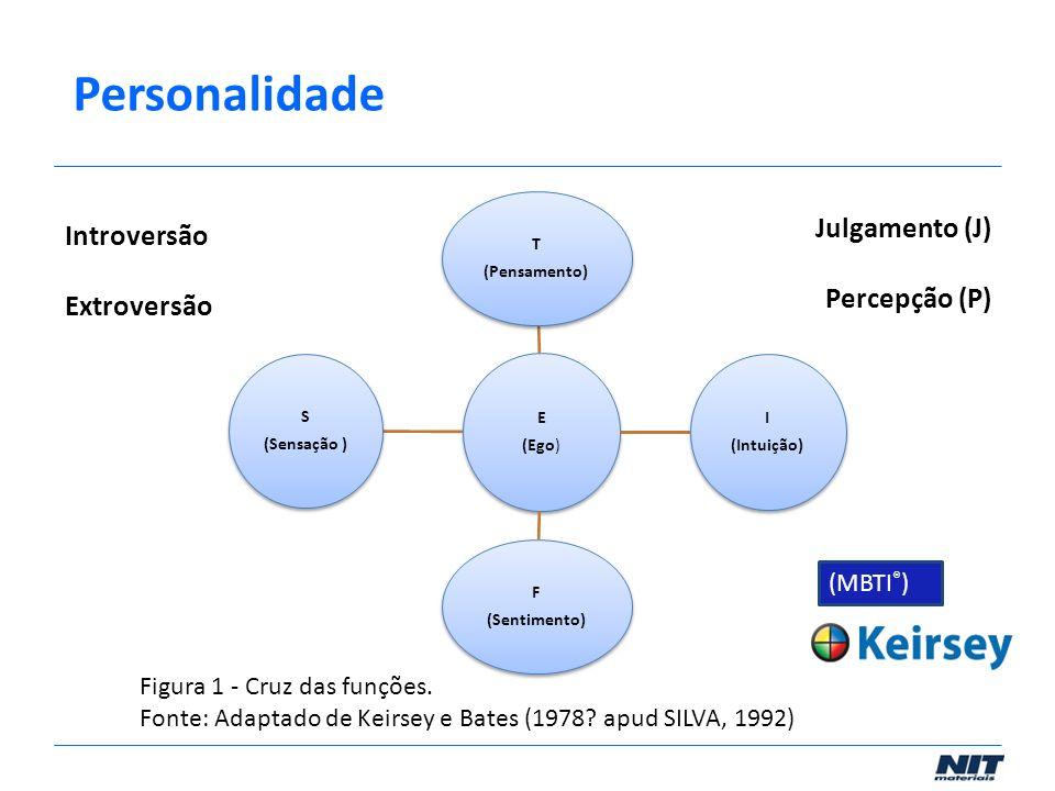 Figura 1 - Cruz das funções. Fonte: Adaptado de Keirsey e Bates (1978? apud SILVA, 1992) E (Ego) T (Pensamento) I (Intuição) F (Sentimento) S (Sensaçã