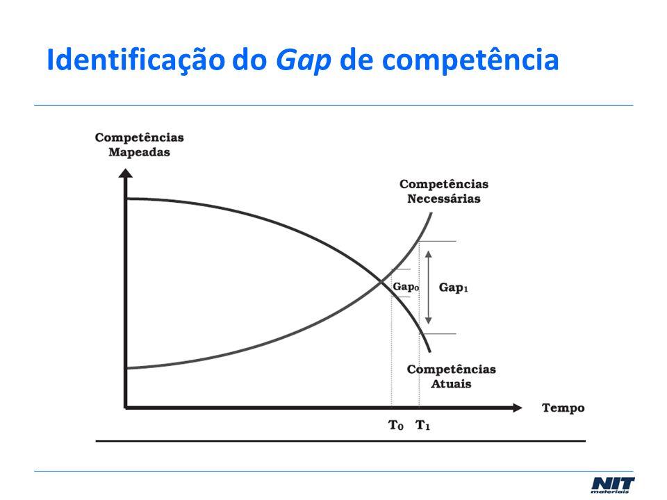Identificação do Gap de competência