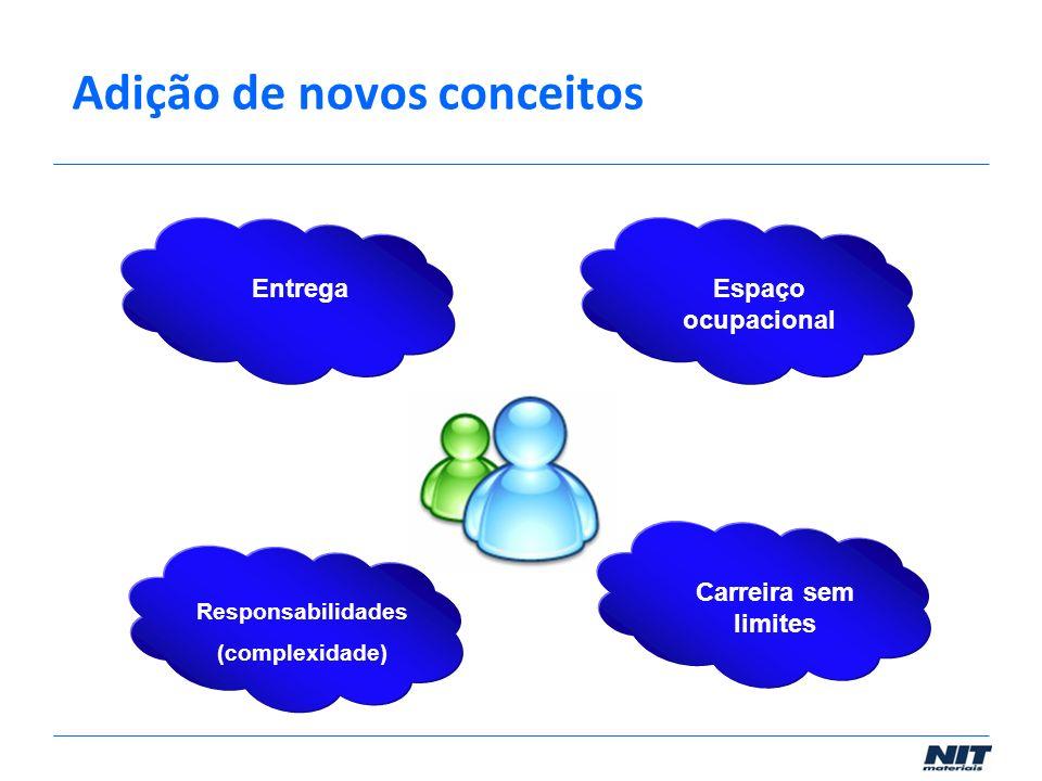 Responsabilidades (complexidade) Carreira sem limites Espaço ocupacional Entrega Adição de novos conceitos