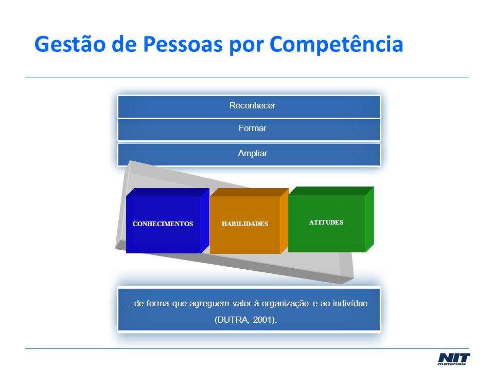 Ampliar Formar Reconhecer... de forma que agreguem valor à organização e ao indivíduo (DUTRA, 2001). CONHECIMENTOSHABILIDADES ATITUDES Gestão de Pesso