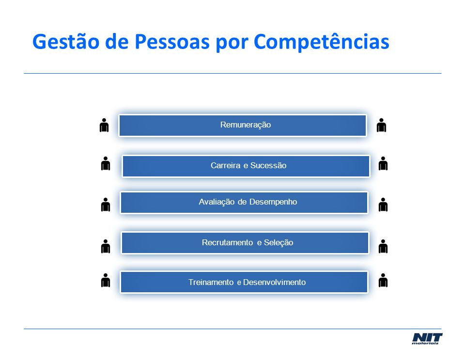 Treinamento e Desenvolvimento Recrutamento e Seleção Avaliação de DesempenhoCarreira e Sucessão Remuneração Gestão de Pessoas por Competências