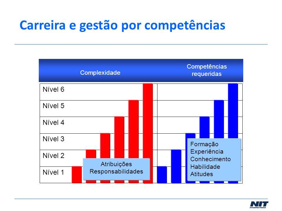 ComplexidadeCompetências requeridasRequisitos de acesso Complexidade Competências requeridas Nível 5 Nível 3 Nível 2 Nível 1 Nível 6 Nível 4 Formação