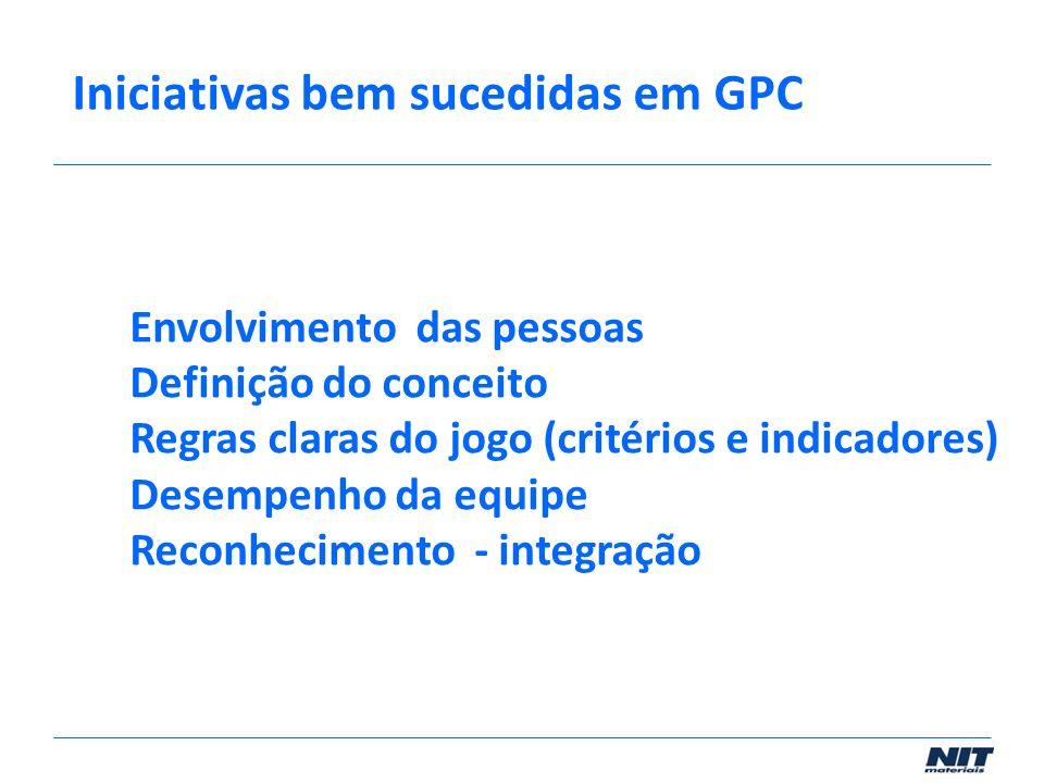 Iniciativas bem sucedidas em GPC Envolvimento das pessoas Definição do conceito Regras claras do jogo (critérios e indicadores) Desempenho da equipe R