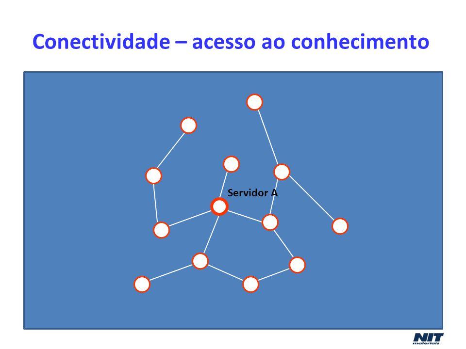 Servidor A Conectividade – acesso ao conhecimento