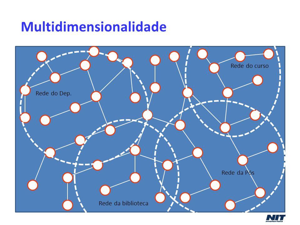 Multidimensionalidade Rede do curso Rede do Dep. Rede da biblioteca Rede da Pós