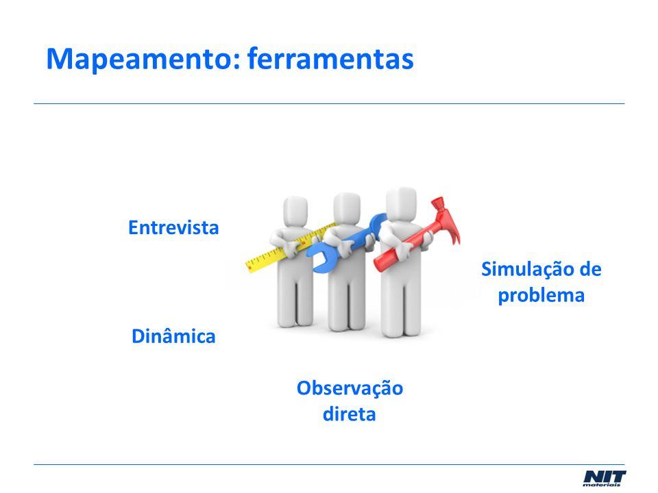 Entrevista Dinâmica Observação direta Simulação de problema Mapeamento: ferramentas