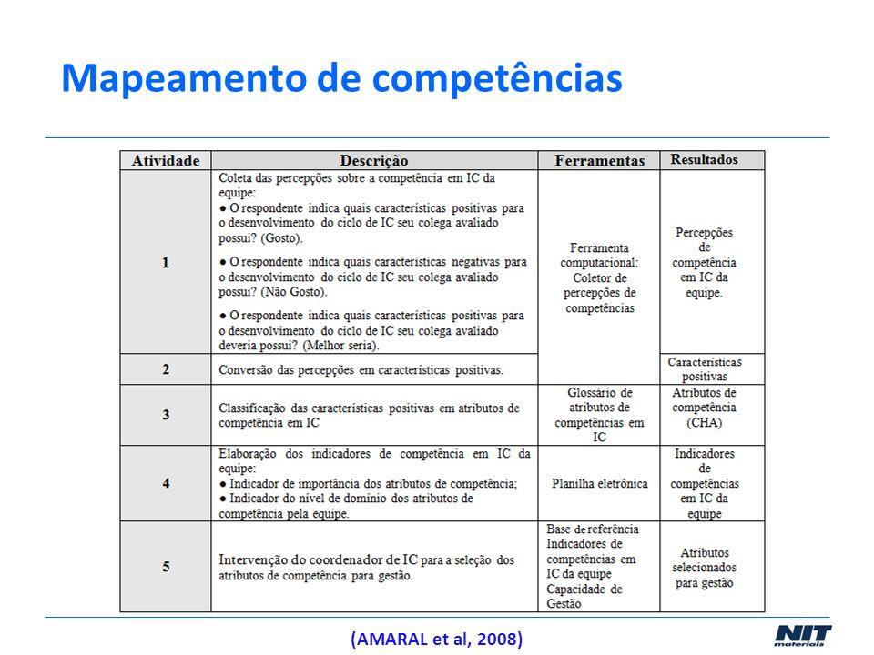 (AMARAL et al, 2008) Mapeamento de competências