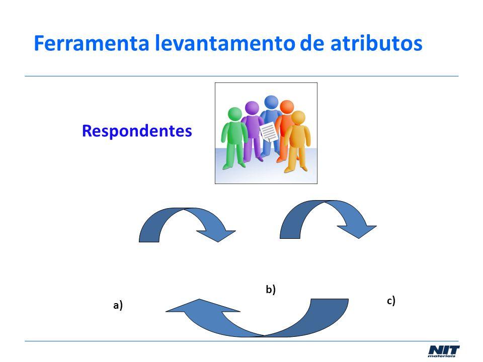 Respondentes a) b) c) Ferramenta levantamento de atributos