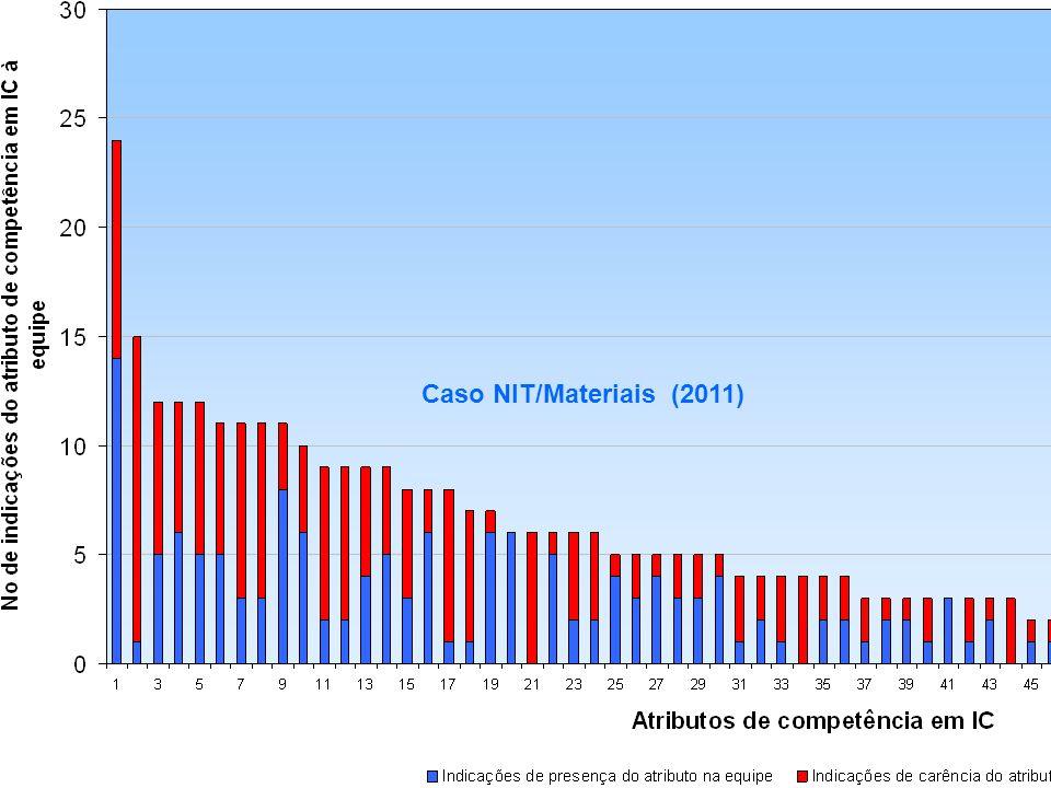 Obrigado! Caso NIT/Materiais (2011)