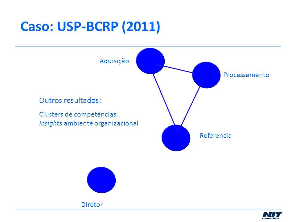 Referencia Diretor Processamento Aquisição Outros resultados: Clusters de competências Insights ambiente organizacional Caso: USP-BCRP (2011)
