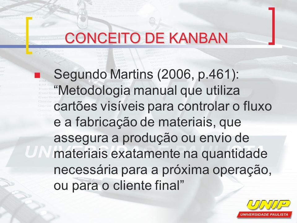 CONCEITO DE KANBAN Segundo Martins (2006, p.461): Metodologia manual que utiliza cartões visíveis para controlar o fluxo e a fabricação de materiais,