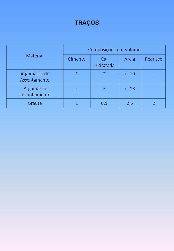 Material Composições em volume CimentoCal Hidratada AreiaPedrisco Argamassa de Assentamento 12+- 10- Argamassa Encunhamento 13+- 13- Graute10,12,52 TRAÇOS