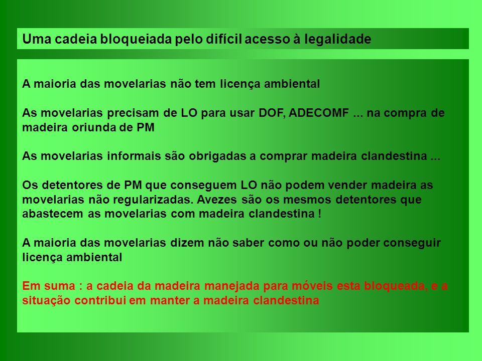 A maioria das movelarias não tem licença ambiental As movelarias precisam de LO para usar DOF, ADECOMF... na compra de madeira oriunda de PM As movela