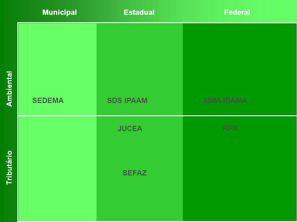SEFAZ JUCEA MunicipalEstadualFederal Ambiental Tributário SDS IPAAMMMA IBAMA RFB SEDEMA