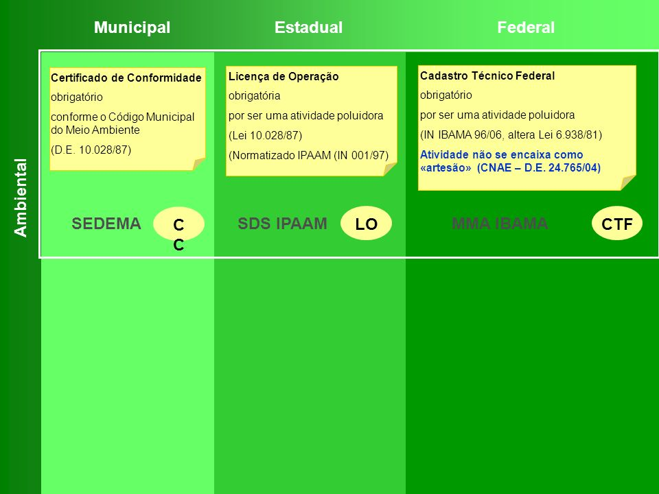 Certificado de Conformidade obrigatório conforme o Código Municipal do Meio Ambiente (D.E. 10.028/87) Licença de Operação obrigatória por ser uma ativ
