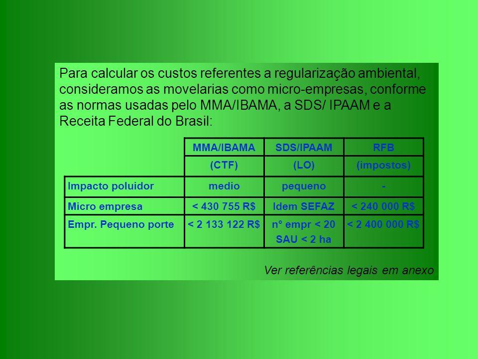 Para calcular os custos referentes a regularização ambiental, consideramos as movelarias como micro-empresas, conforme as normas usadas pelo MMA/IBAMA